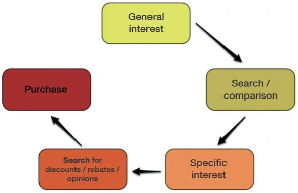 Keyword circle